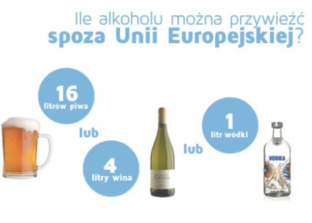 Ilość dozwolonego alkoholu spoza Unii.