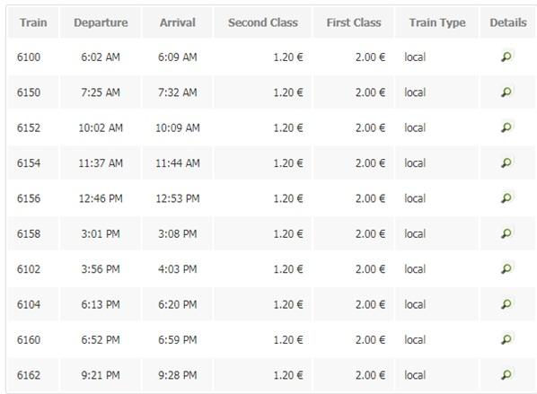Rozkład jazdy pociągów z lotniska do miasta Podgorica.