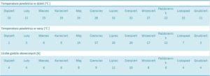 Pogoda w Czarnogórze w strefie klimatu kontynentalnego, na przykładzie Podgoricy.
