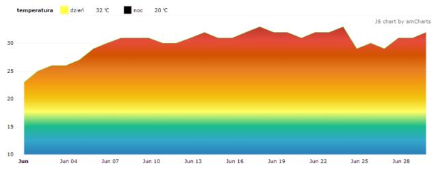 Czarnogóra. Średnie temperatury w czerwcu.