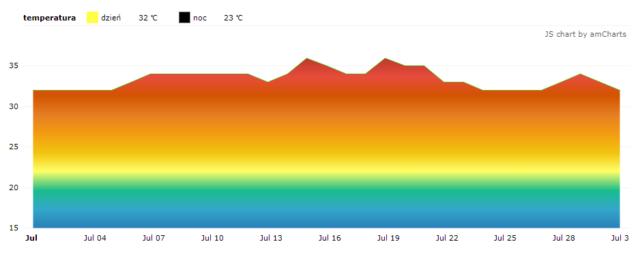 Czarnogóra. Średnie temperatury w lipcu.