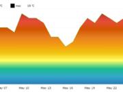 Czarnogóra. Średnie temperatury w maju.