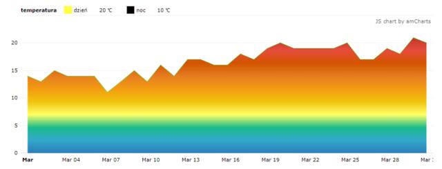Czarnogóra. Średnie temperatury w marcu.