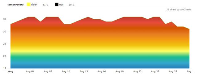 Czarnogóra. Średnie temperatury w sierpniu.