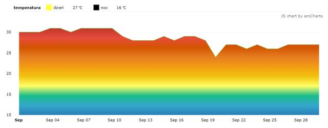 Czarnogóra. Średnie temperatury we wrześniu.