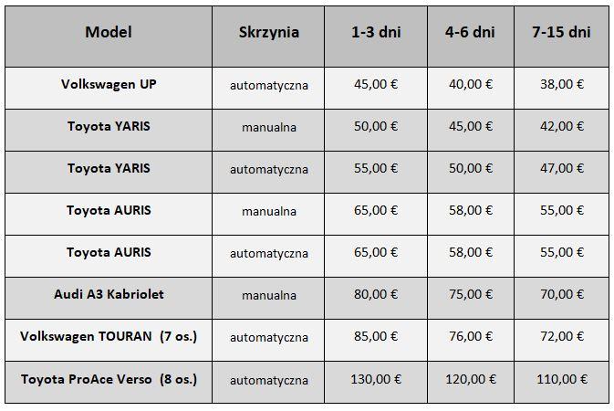 Cennik wypożyczenia samochodu w Czarnogórze.